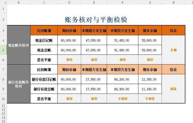 学会这些Excel财务报表,效率提高80%_初级综合圈-中华会计网校