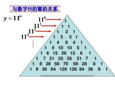 杨辉三角规律