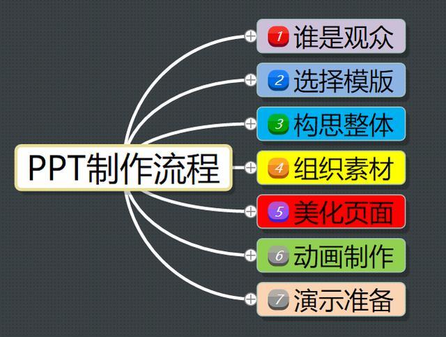 如何制作一份有说服力的PPT?只需简单的七个步骤,小白也能秒懂
