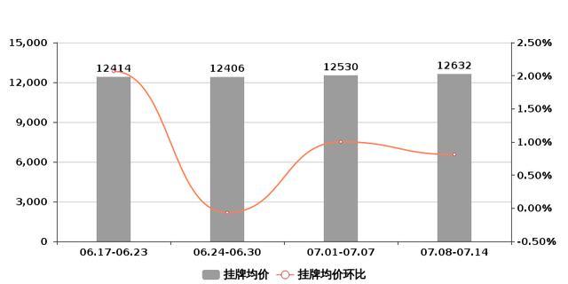 嘉兴楼市温度计   房价继续横盘,市场观望情绪强烈