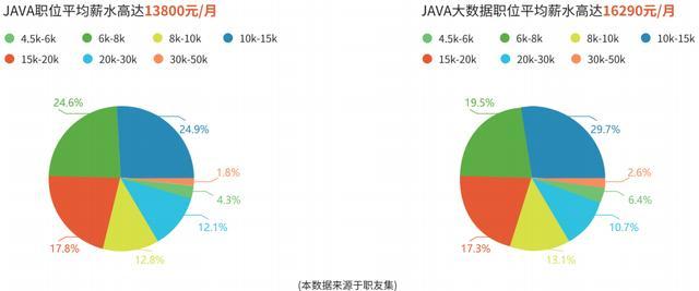 掌握Java大数据才是IT行业中真正的高富帅