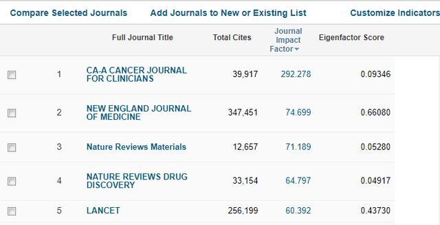 2020年最新SCI影响因子(JCR2019),CA未到300分,10分期刊300多本