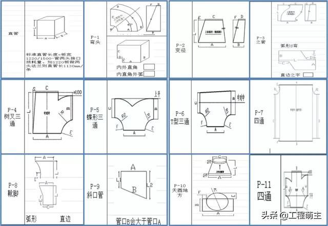 风管安装预制加工技术的实例分享,多图