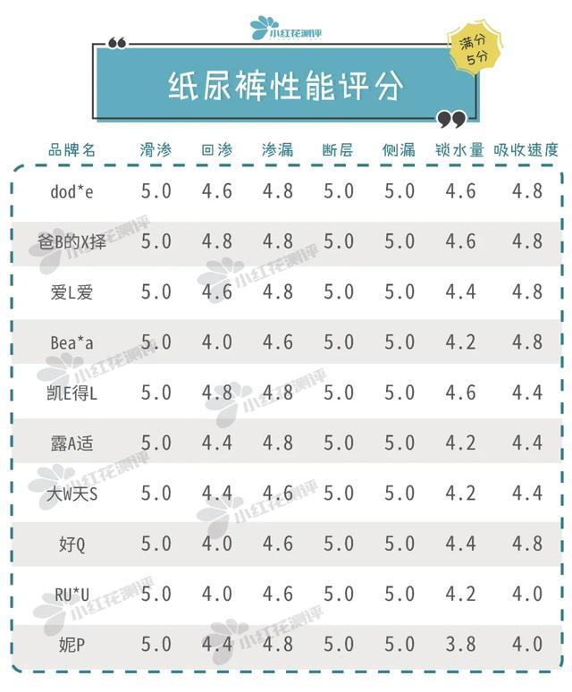 10款高端纸尿裤测评:最贵的这款,却差点垫底