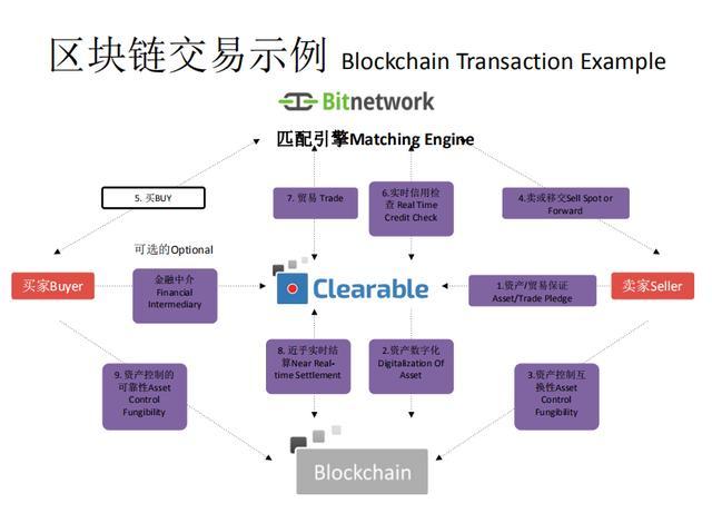 一张图说明区块链交易的流程