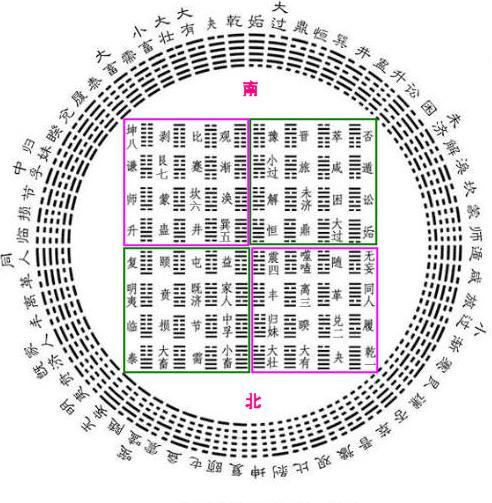 六十四卦卦序图