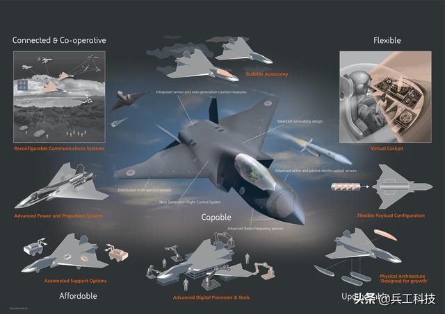 集齊全球最強7大軍工巨頭之力,英國六代機看來要玩真的了