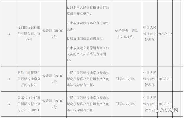 厦门国际银行反洗钱等违规领央行罚单,15名高管同时被罚