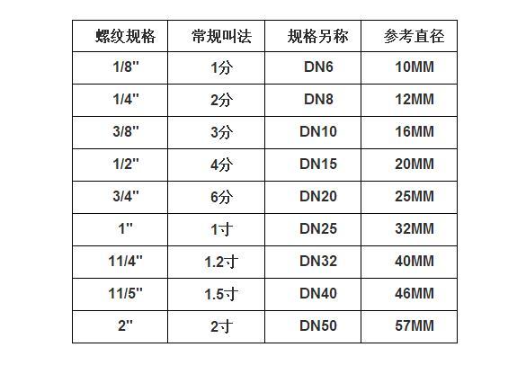 【广东接头管价格】广东接头管图片 - 中国供应商