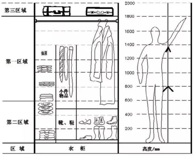 衣柜内部设计图 衣柜内部结构图_欧派