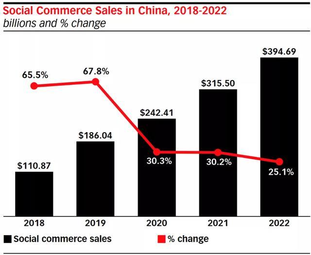 eMarketer发布2020电商报告:疫情刺激电商发展 全球追赶中国