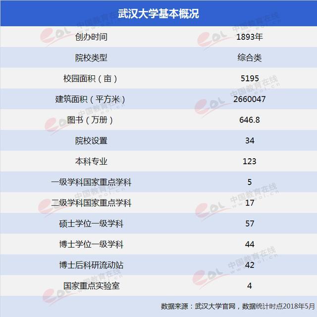 双一流大学择校指南:创新型人才的摇篮——武汉大学