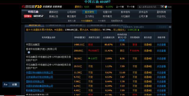 中国石油股票当年套了多少人,缘何股价却一直不涨,还有希望吗?
