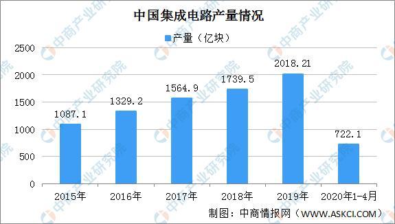 2020年中国集成电路行业发展前景分析