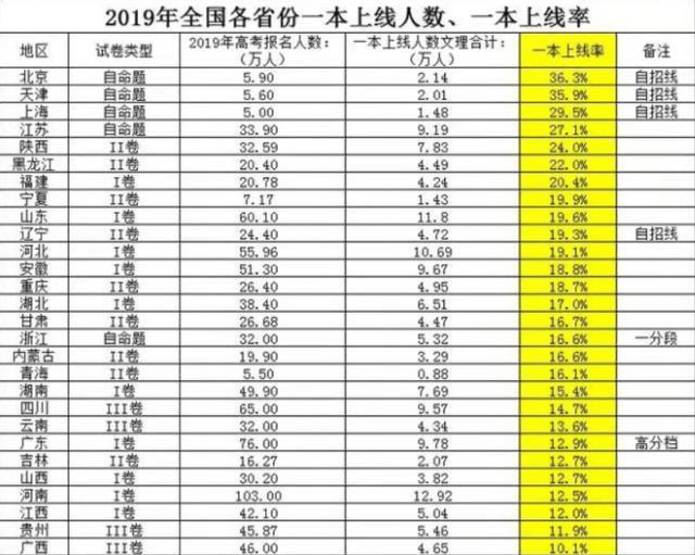中国最好的100所大学排名,综合五大榜单,考上一所就很了不起