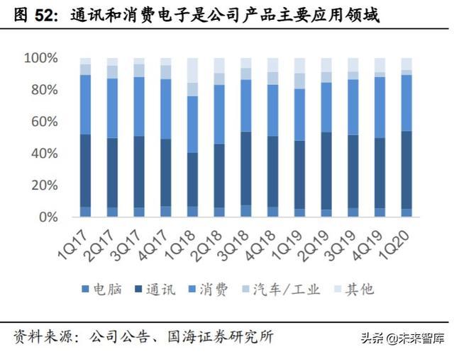 中芯国际深度解析:中国晶圆代工龙头,半导体国产替代先锋