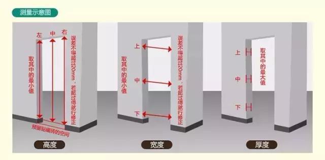 推拉门尺寸的标准是多少- 豆丁网