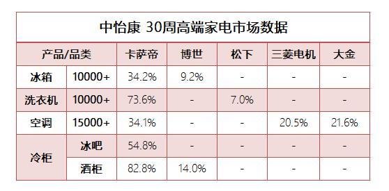 国际高端家电的新成绩单:卡萨帝依然是首选