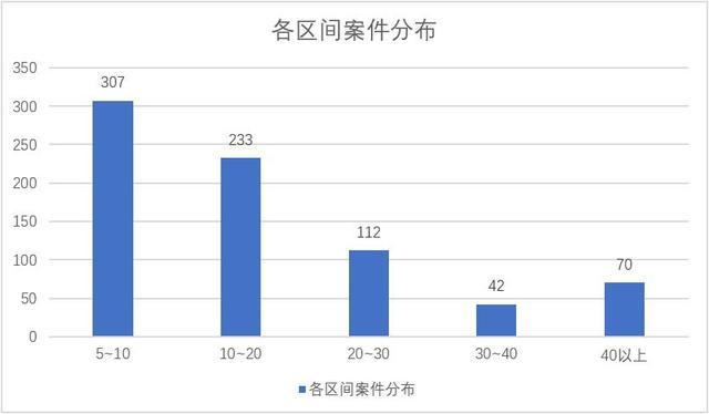 浙江省虚开增值税专用发票罪案件数据分析及不起诉案例