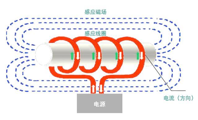 如何合理配置电磁加热器的功率大小?