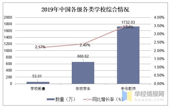 2019年中国教育行业发展态势持续向好,高等级教育逐渐普及「图」