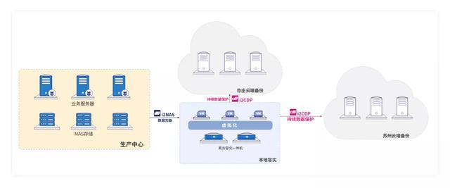 中国(教育部)留学服务中心NAS存储数据异地云灾备