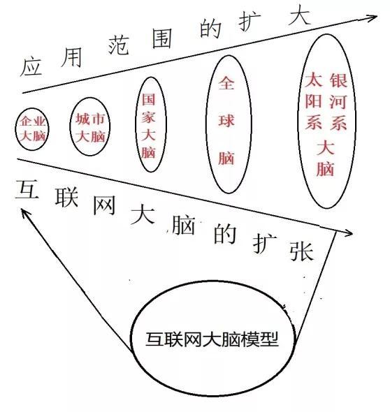 城市大脑从起源到终极状态的7个阶段