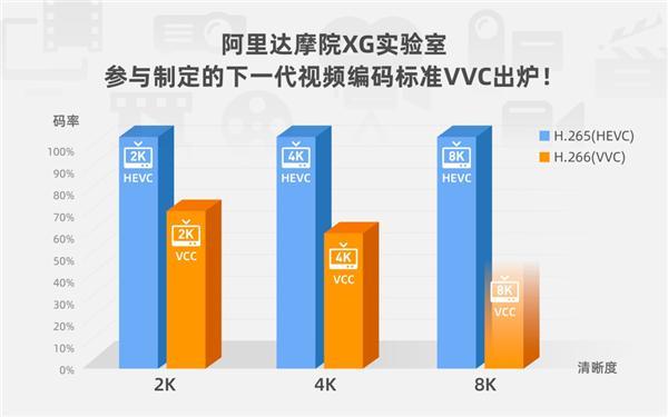 下一代视频技术H.266 VVC实现重大突破:越清晰越省流量