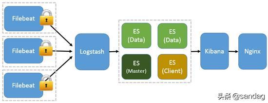 FileBeat + Kafka + ELK搭建与简单示例
