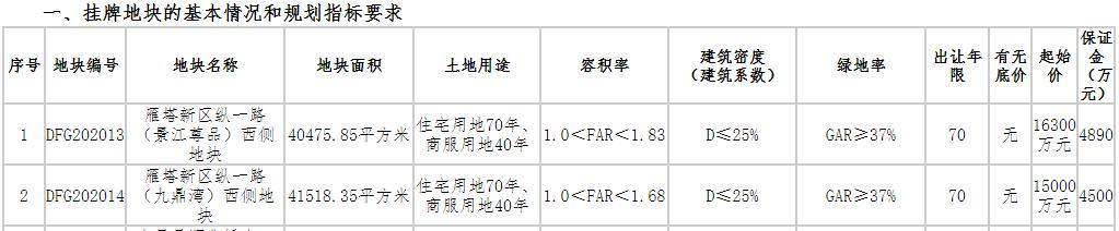 三科文化地产喜获抚州广昌两新地块