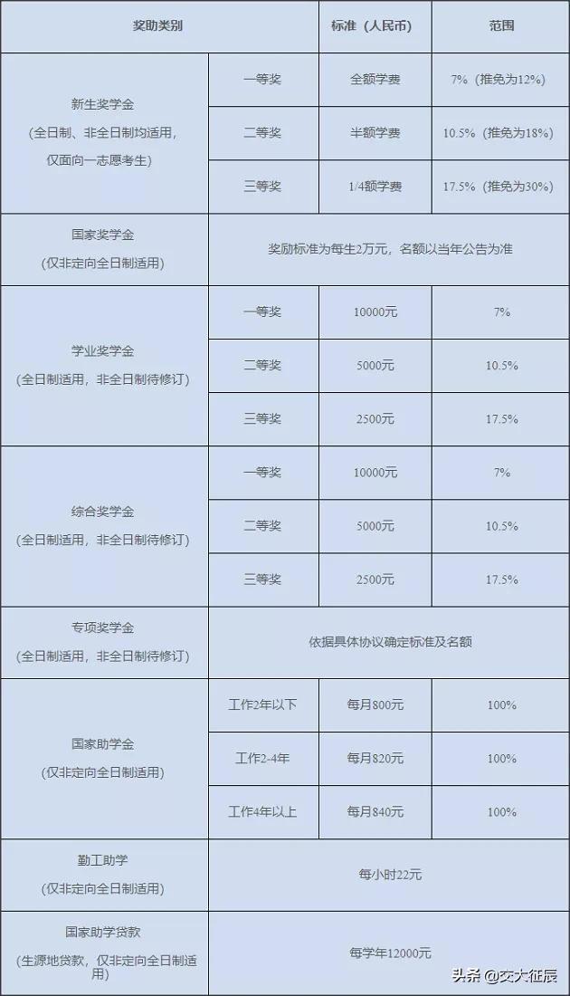 「MAud院校篇」上海国家会计学院MAud项目招生信息公示