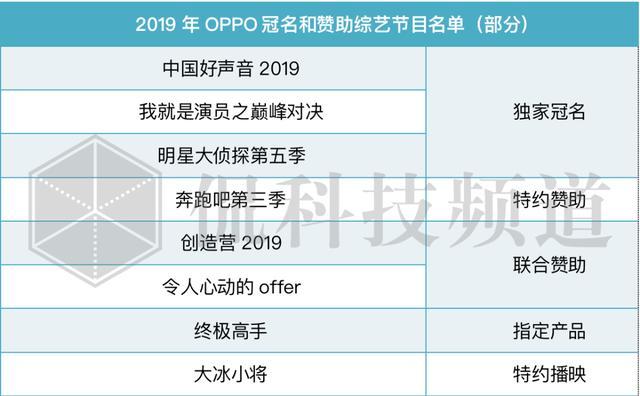 """2020,OPPO综艺投放""""大撤退"""""""