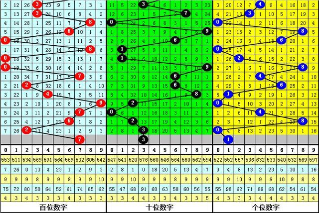 小霸王排列三第20164期分析:直选关注奇奇奇,两码参考3、7