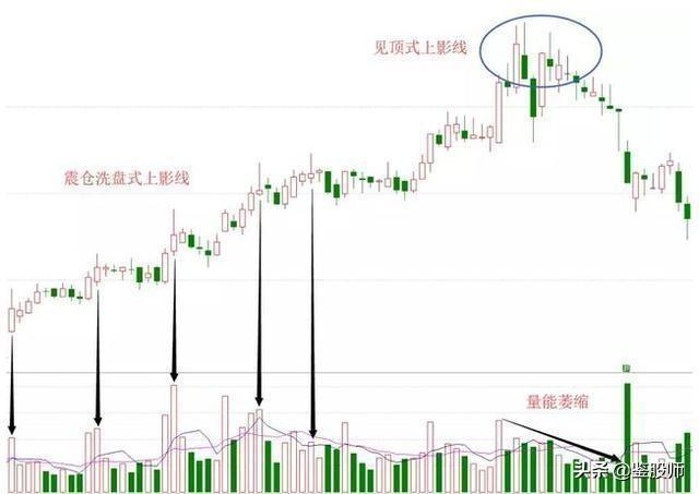 中国股市百试百灵的均线定律——上下影线判断涨跌,看完势如破竹