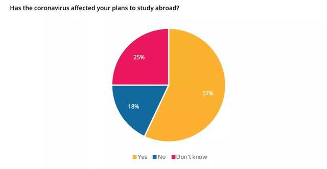 QS最新调查:这次疫情让多少人改变了出国留学的想法?
