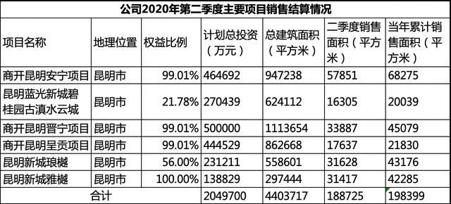 新城控股今年二季度266个项目销售面积超552万方,昆明约占3%