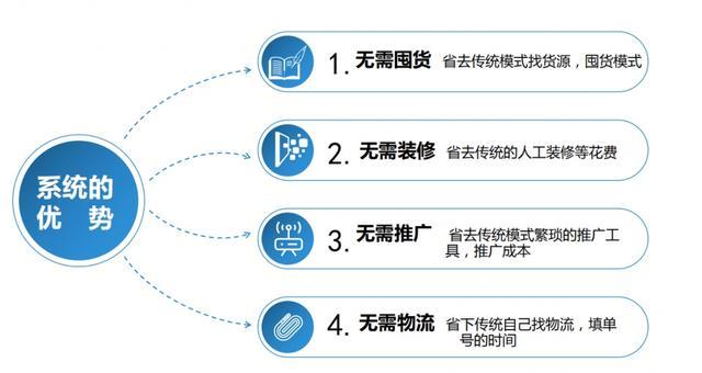 拼多多无货源店群创业,零基础新手5个步骤做下来,3-5天就出单!(图2)