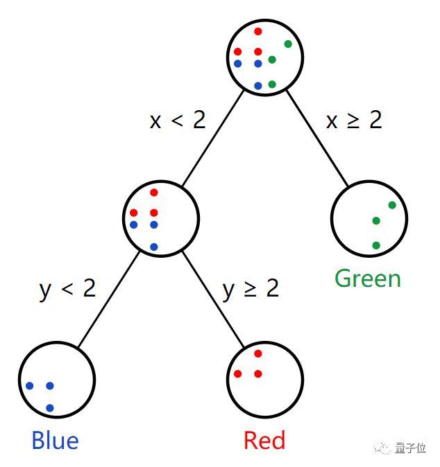 Facebook工程师教你什么是随机森林,就算零基础也可以看懂 |干货