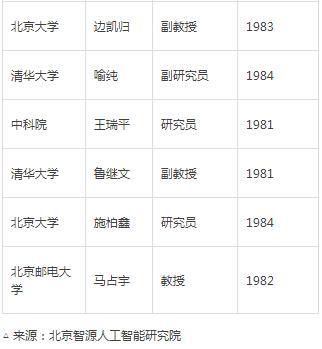 潮创会精英成员杨植麟入选超新星科技人才TOP10和智源青年科学家