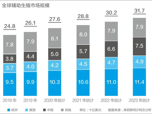 每例试管婴儿收费4万,中国4780万对不孕夫妇撑起一家250亿市值的公司