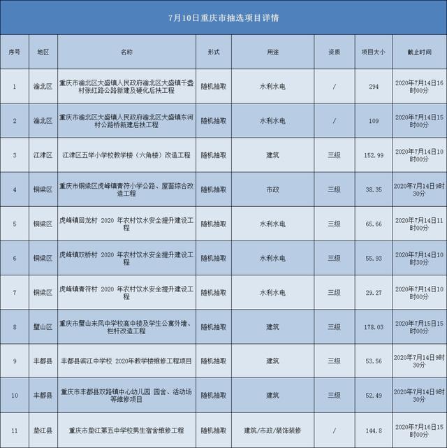 2020.07.10重庆市项目汇总