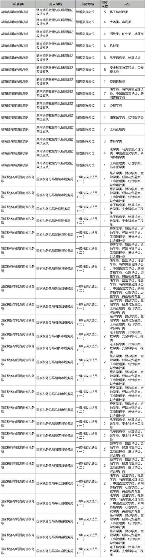 今天开始报名,国家公务员补录7011人,岳阳有这些岗位