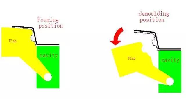 【技术】发泡模具设计标准