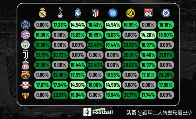 <b>足球经理online-欧冠1/8决赛各队遭遇可能性。</b>