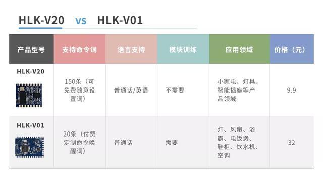 智能语音控制 HLK-V20首款双语自定义命令词