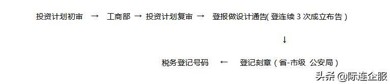 2019越南工厂设立最新动态须知(内含应备文件和流程)