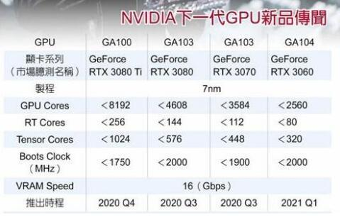 定了!英伟达RTX30系显卡将发布,全系光线追踪2.0,支持PCIe4.0
