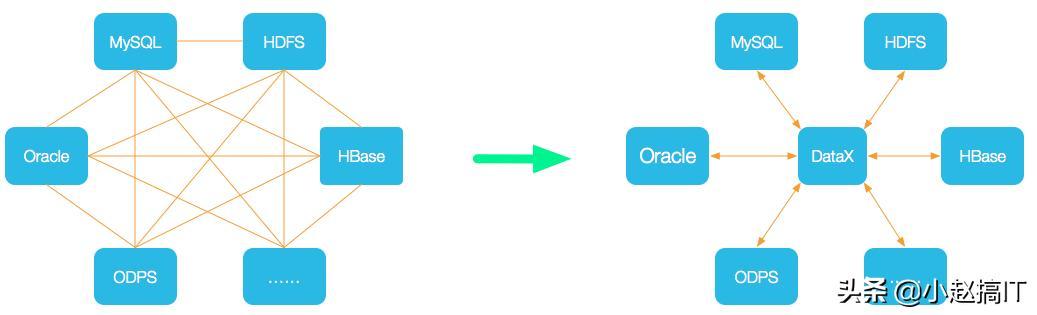 阿里云开源离线同步工具DataX3.0,或成未来数据库同步主流工具