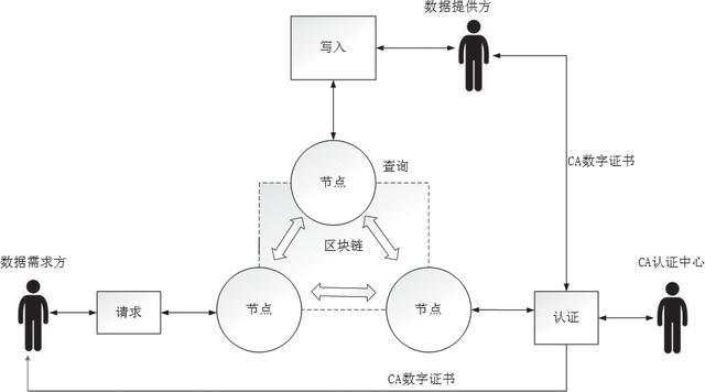 基于区块链的电子政务数据共享设计研究