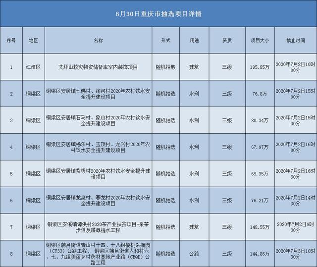 2020.06.30重庆市项目汇总